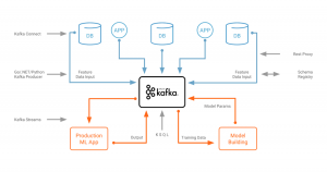 Apache Kafka + KSQL + TensorFlow for Data Scientists via Python + Jupyter Notebook